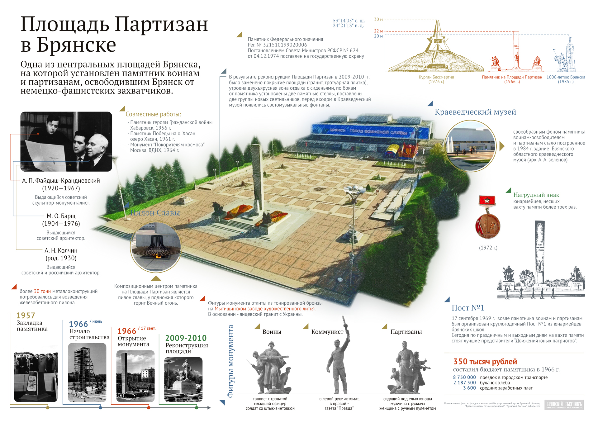 Площадь Партизан в Брянске - Инфографика